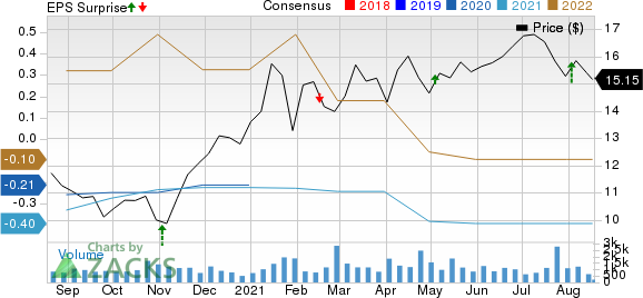 USA Compression Partners, LP Price, Consensus and EPS Surprise