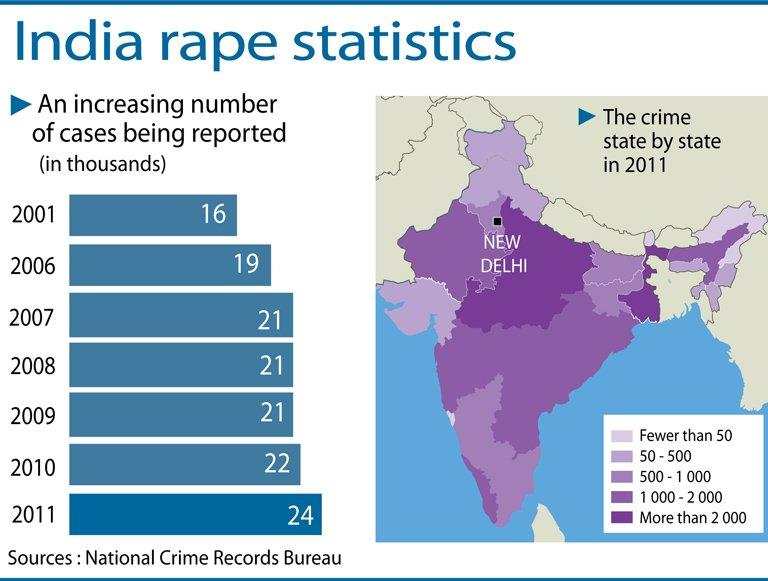 Map showing the number of rape cases being reported in India state by state since 2001. Thousands have protested in the holiday state of Goa after a seven-year-old girl was raped in a school toilet, sparking fresh outrage in India following a deadly gang-rape on a bus
