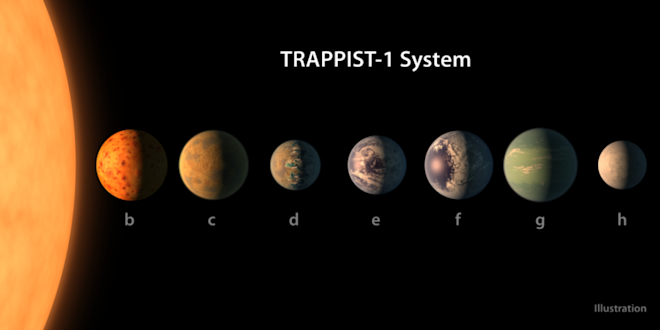 nasa, exoplanets, solar system, discovery,
