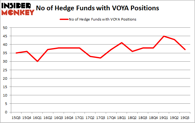 No of Hedge Funds with VOYA Positions