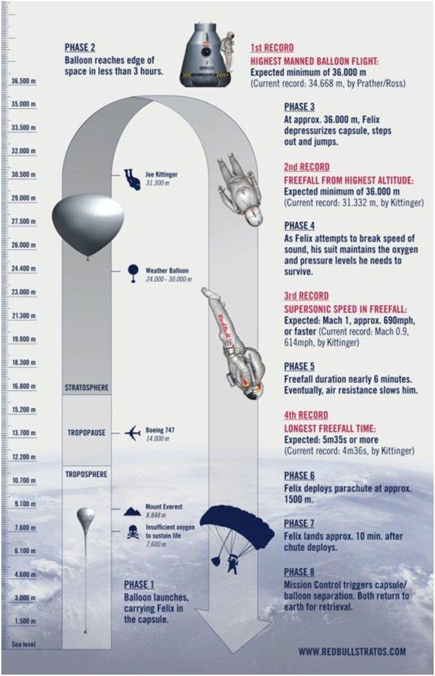 Felix Baumgartner will jump and freefall 32-km from space. (Red Bull Stratos infographic).