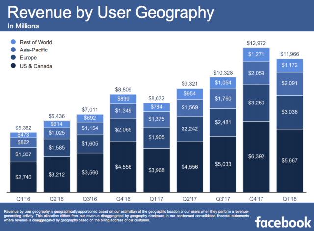 Facebook's revenue in the first quarter of 2018 was just under $12 billion, a nearly 50% increase over the same quarter last year. This week, British regulators fined the company the equivalent of seven minutes worth of revenue. (Source: Facebook)