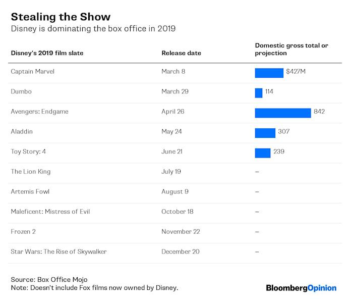 """(Bloomberg Opinion) -- Walt Disney Co.is almost single-handedly propping up the U.S. box office this year. That doesn't bode well for the theater industry, because 2019 may beas good as it gets for Disney's movie-making business.Just $5.62 billion of tickets have been soldin North American movie theaters,about a 10% drop from the first half of last year, according to Box Office Mojo. Disney, which has released a blockbuster a month since March, starting with """"Captain Marvel,"""" drove more than a third of those ticket sales. That's by far the biggest sharethe company has ever taken –and that's not including the films Disney inherited from its recent $85billion acquisition of 21st Century Fox.Since hitting the big screen in April, Disney's """"Avengers: Endgame,"""" another film from its Marvel collection, has come extremely close to unseating """"Avatar"""" as the world's highest-grossing film of all time, capturing$2.76 billion in ticket sales globally. Last weekend, it was re-released with bonus footage in afinal push to claim the title.But while Disney works on breaking that record, theater operator AMC Entertainment Holdings Inc. is reluctantly shattering another: Its stock dropped to an all-time lowonTuesday. AMC has declined 25% year to date,amid sluggish attendance at its multiplexes. After itsmarket value slidbelow the $1 billion mark last week, the company is worth barely more than the $835 million it paid to acquire Carmike Cinemas three years ago.Theater businesseshavebecome increasingly dependent on food and beverage sales as they getsqueezed by studios like Disney when it comes to ticket revenue, so AMC and its shrinking number of rivals havehoped that cinema upgrades and better food would boost turnout. AMCeven noted prominently in its latest 10-Kfiling that 345 of its theaters now have recliner seating and that alcohol is offered in nearly as many.(1)Problem is, in the age of Netflix and a burgeoning market ofcopycats, a beer and comfy seat apparently aren'tenough t"""