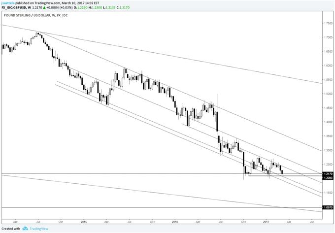 Technical Weekly: USD/JPY 115.50-116.00 is a Clear Trading Barrier