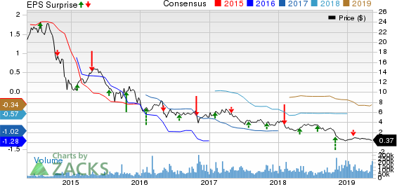 Weatherford International PLC Price, Consensus and EPS Surprise