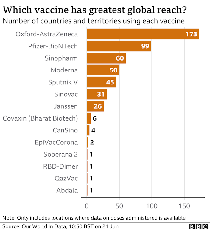 Chart showing which vaccines are being used the most: Oxford-AstraZeneca top, followed by Pfizer-BioNTech. Updated 21 June.