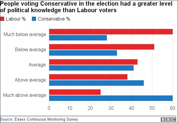 How does a person's level of political knowledge affect the way they vote?