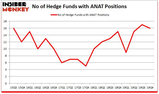 Is American National Insurance Company Anat Relatively A Good