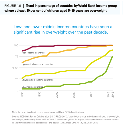 Low and middle-income countries have seen a significant rise in overweight youngsters.