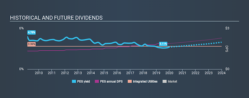 NYSE:PEG Historical Dividend Yield, December 10th 2019