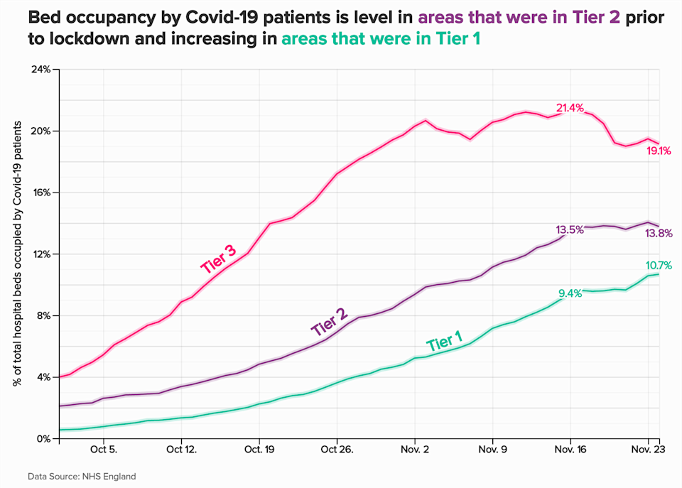 The occupancy rate of beds by Covid-19 patients based on whether the area was in tier 1, 2 or 3 prior to the country moving into national lockdown in early November. (Photo: Andrew Hillman)