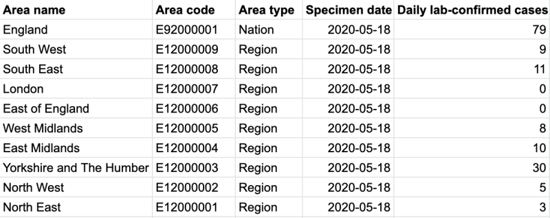 The government's coronavirus cases data for Monday, from a data download made available on Tuesday. (gov.uk)