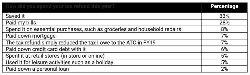 Table on where Australians spent their 2019 tax refunds.