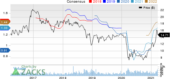 Hope Bancorp, Inc. Price and Consensus