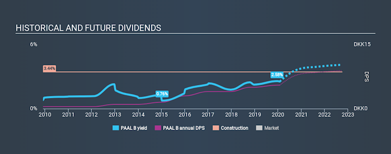 CPSE:PAAL B Historical Dividend Yield, January 27th 2020