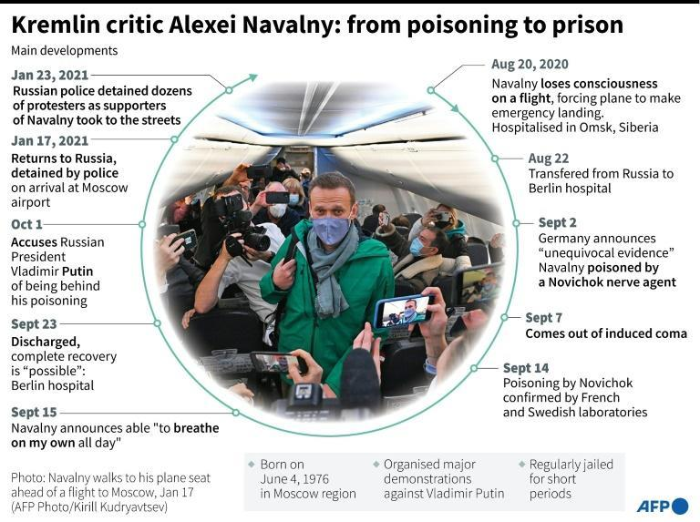 Kremlin critic Alexei Navalny: from poisoning to prison