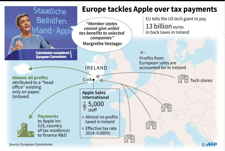 The European Commission, the EU's powerful competition regulator ordered Apple to reimburse a record 13 billion euros ($15 billion) in unpaid taxes in Ireland