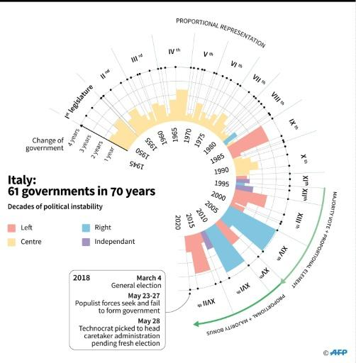 Since 1948, Italy has had no less than 61 governments