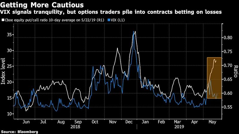'Whack-a-Mole'Stock Market Is Now Getting Hit From All Sides