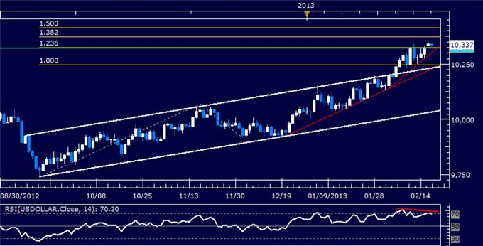 Forex_US_Dollar_May_Wobble_as_Prices_Hit_a_Two-Year_High_body_Picture_5.png, US Dollar May Wobble as Prices Hit a Two-Year High