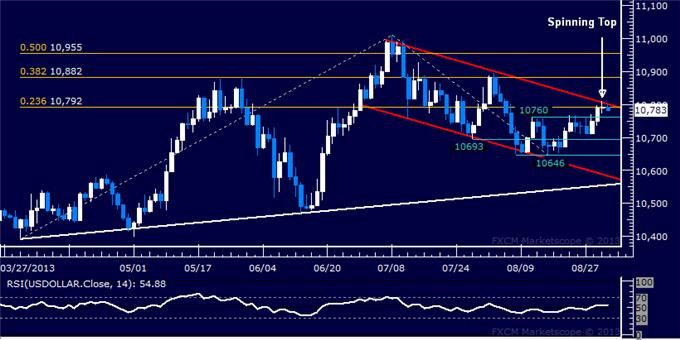 Forex_US_Dollar_at_Risk_SPX_500_Testing_with_10-Month_Support_body_Picture_5.png, US Dollar at Risk, SPX 500 Testing with 10-Month Support