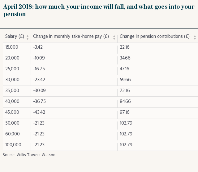 April 2018: how much your income will fall, and what goes into your pension