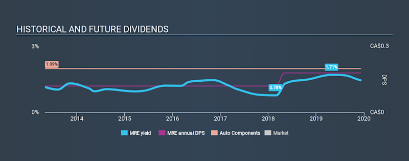 TSX:MRE Historical Dividend Yield, December 6th 2019
