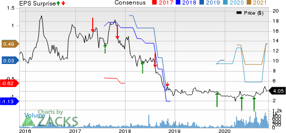 AmpcoPittsburgh Corporation Price, Consensus and EPS Surprise