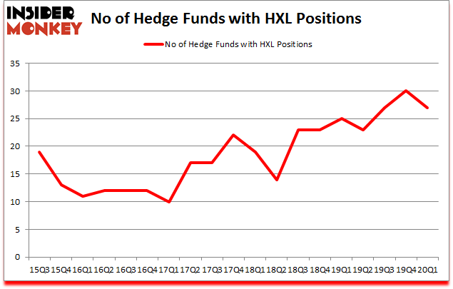 Is HXL A Good Stock To Buy?