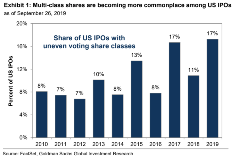 The number of companies going public with multiple classes of stock has increased in recent years. (via Goldman Sachs, FactSet)