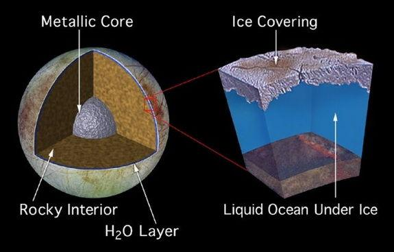 A model of Europa's interior, including a global ocean. If a 100 kilometer-deep ocean existed below Europa's ice shell, it would be 10 times deeper than any ocean on Earth and would contain twice as much water as Earth's oceans and rivers combi
