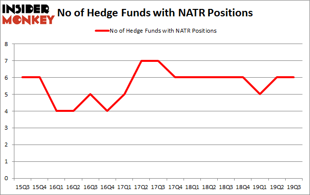 Is NATR A Good Stock To Buy?