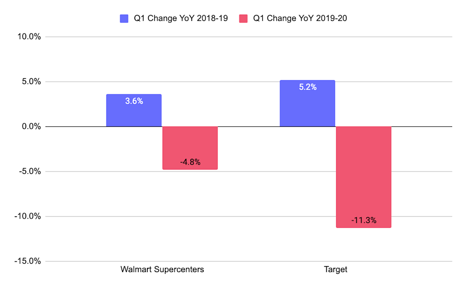 Changes in year over year traffic to Walmart's Supercenters, and Target's shops.
