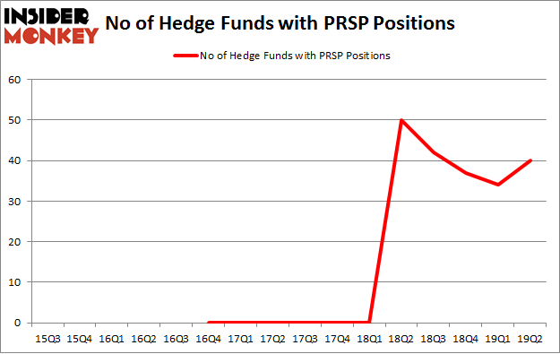 No of Hedge Funds with PRSP Positions