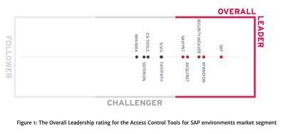 The Overall Leadership Rating for the Access Control Tools for SAP Environments Market Segment
