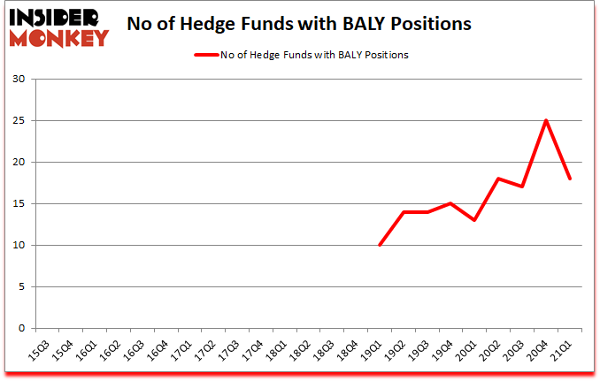 Is BALY A Good Stock To Buy?