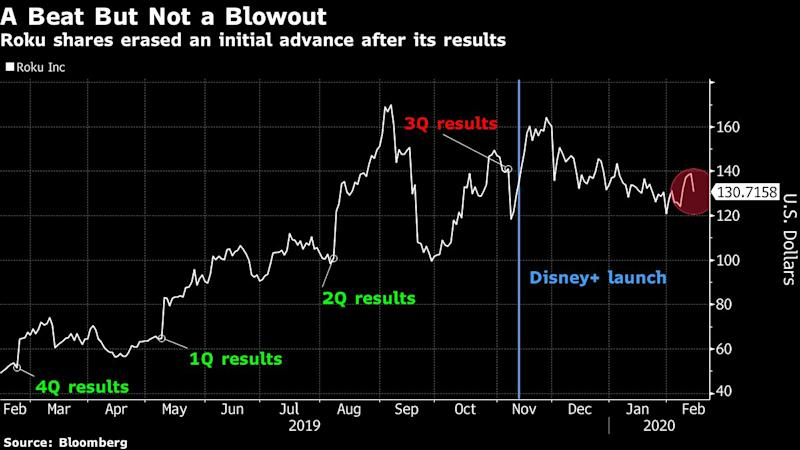 Roku Turns Lower as Outlook Overshadows Active Account Beat