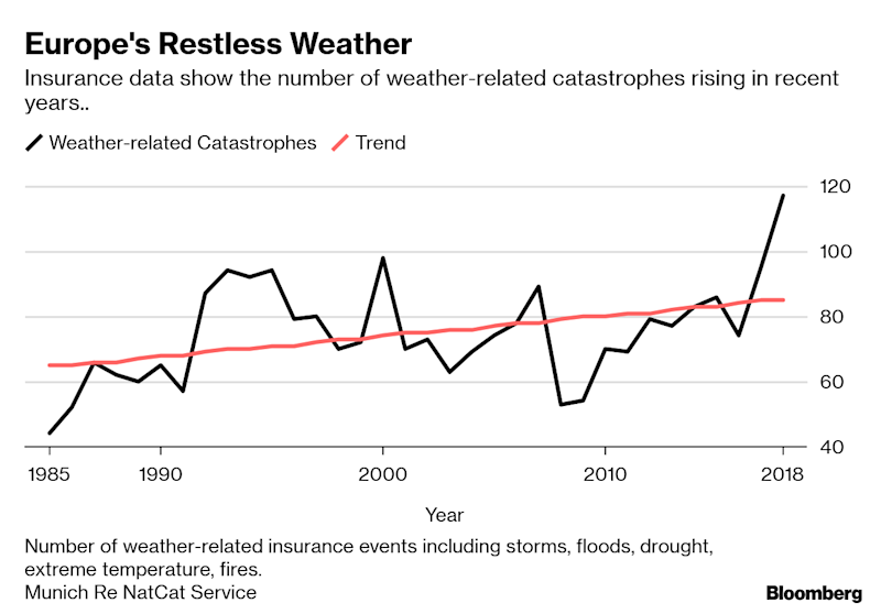 With Climate Losses Rising, Central Banks Push Greener Finance
