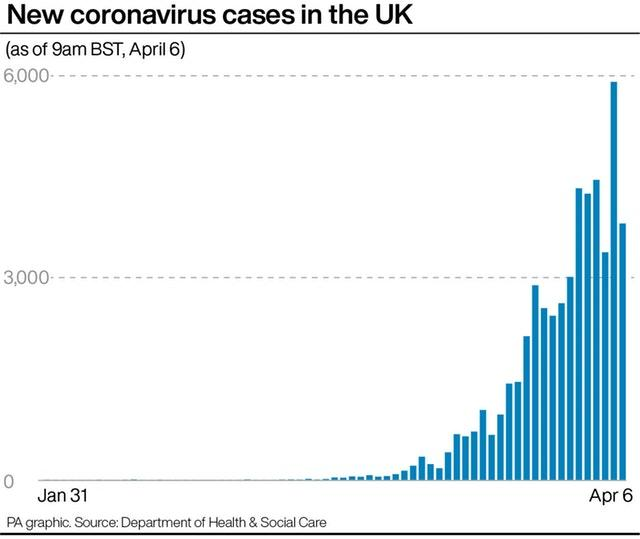 New people tested for coronavirus in the UK