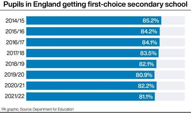 Pupils in England getting first-choice secondary school