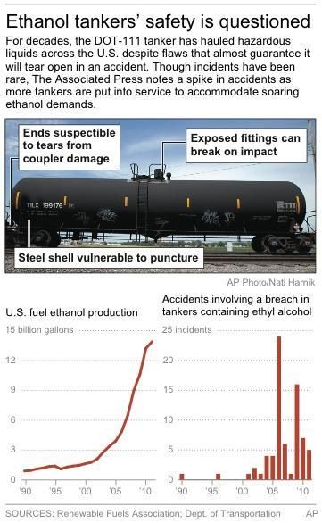 Graphic shows ethanol production and ethyl alcohol transport incidents