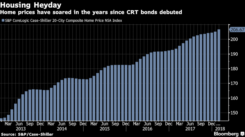 Hot U.S. Housing Bonds Are Getting Riskier