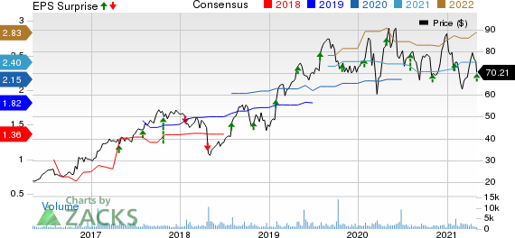 Mercury Systems Inc Price, Consensus and EPS Surprise