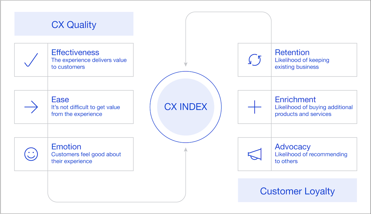 The Customer Experience Index.