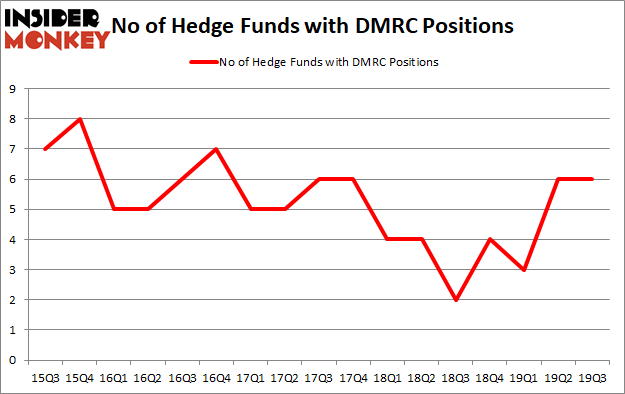 Is DMRC A Good Stock To Buy?