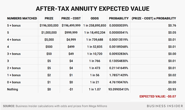after tax annuity