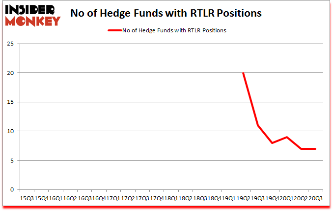 Is RTLR A Good Stock To Buy?