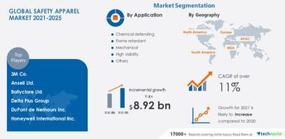 Safety Apparel Market to grow by USD 8.92 billion.