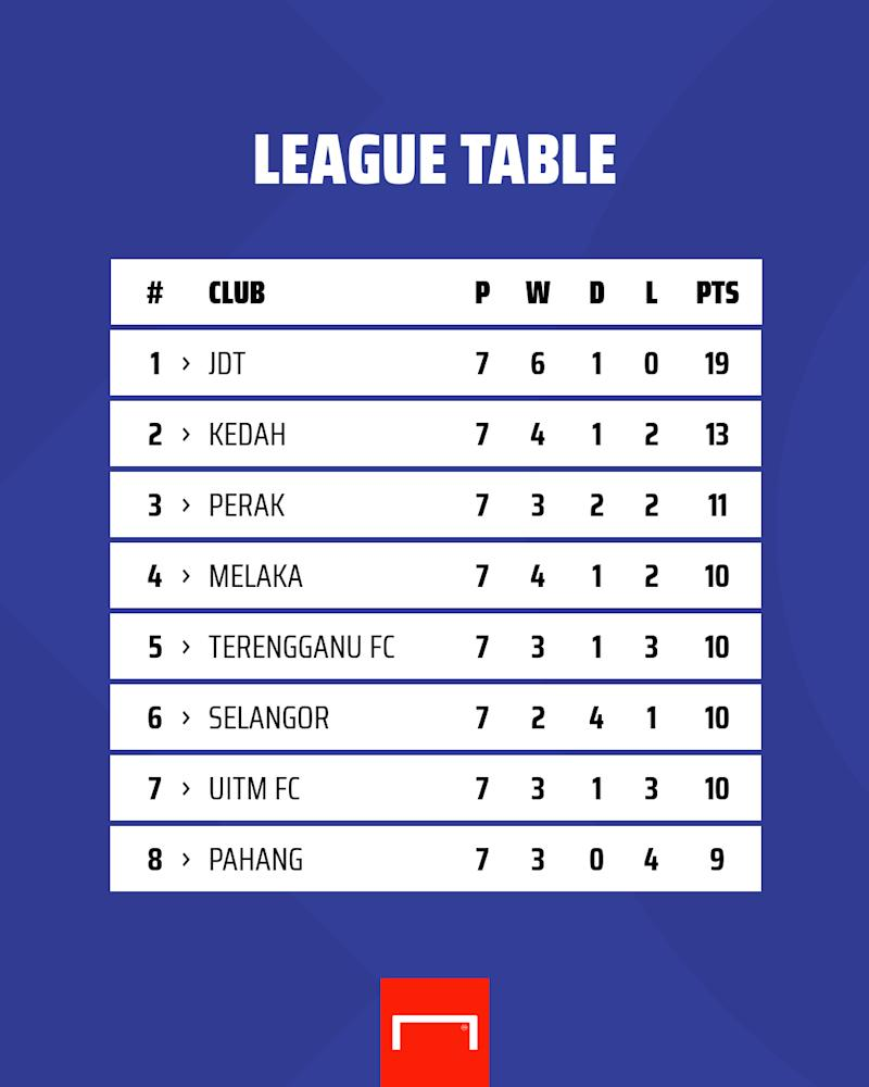 Malaysia Super League standings 18 Sep 2020