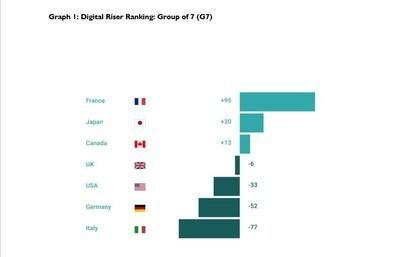 ESCP Graph 1: Digital Riser Ranking: Group of 7 (G7)